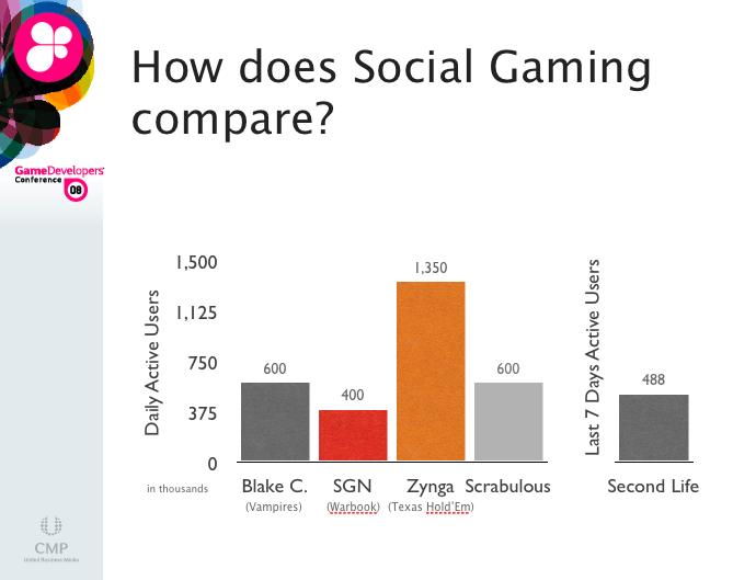 Facebook games stats SGN Blake