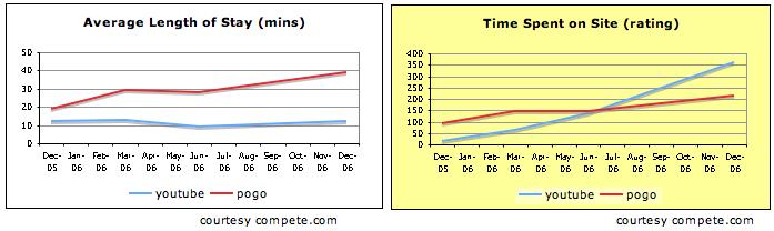 YouTube vs Pogo - Time Spent